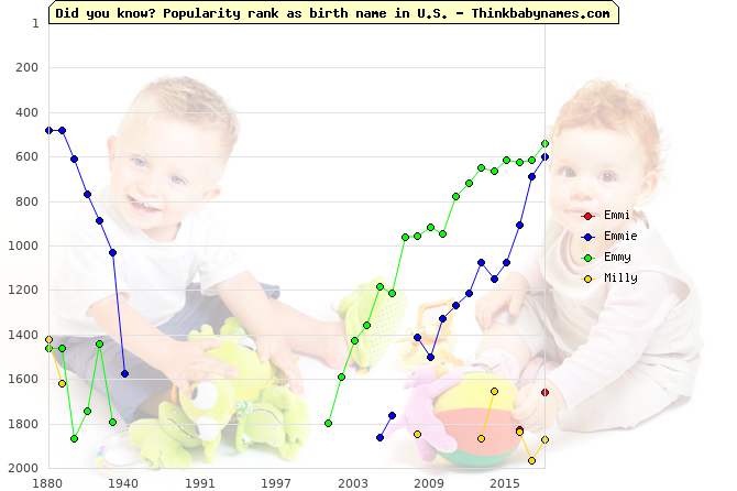 Top 2000 baby names ranking of Emmi, Emmie, Emmy, Milly in U.S.