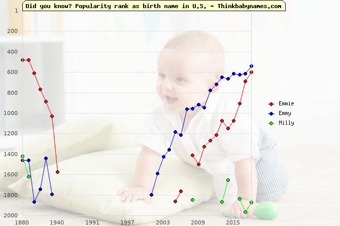 Top 2000 baby names ranking of Emmie, Emmy, Milly in U.S.