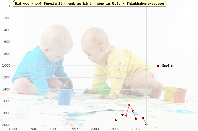 Top 2000 baby names ranking of Emelyn name in U.S.