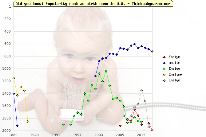 Top 2000 baby names ranking of Emelyn, Amelie, Emalee, Emaline, Emalyn in U.S.