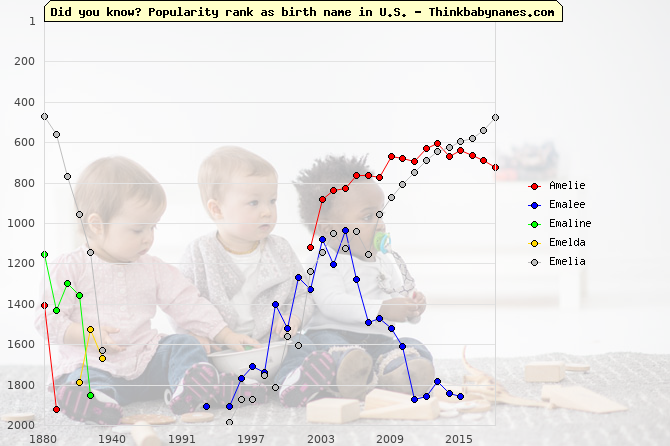Top 2000 baby names ranking of Amelie, Emalee, Emaline, Emelda, Emelia in U.S.