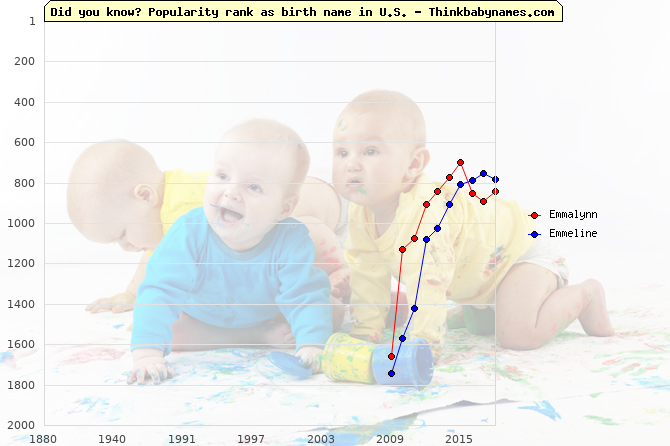 Top 2000 baby names ranking of Emmalynn, Emmeline in U.S.
