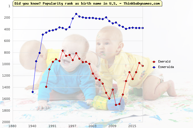 Top 2000 baby names ranking of Emerald, Esmeralda in U.S.