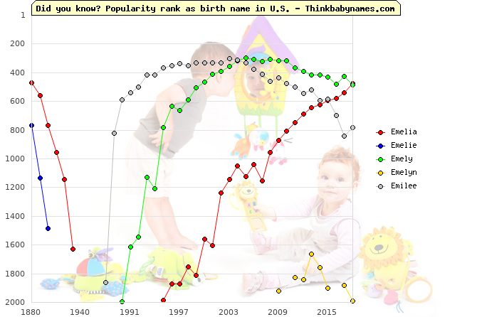 Top 2000 baby names ranking of Emelia, Emelie, Emely, Emelyn, Emilee in U.S.
