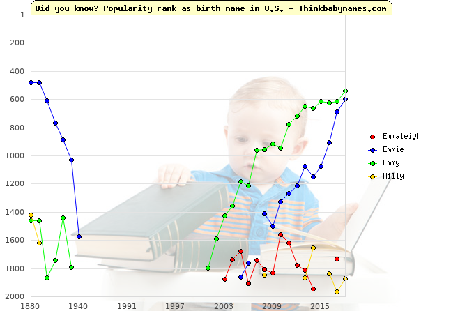 Top 2000 baby names ranking of Emmaleigh, Emmie, Emmy, Milly in U.S.