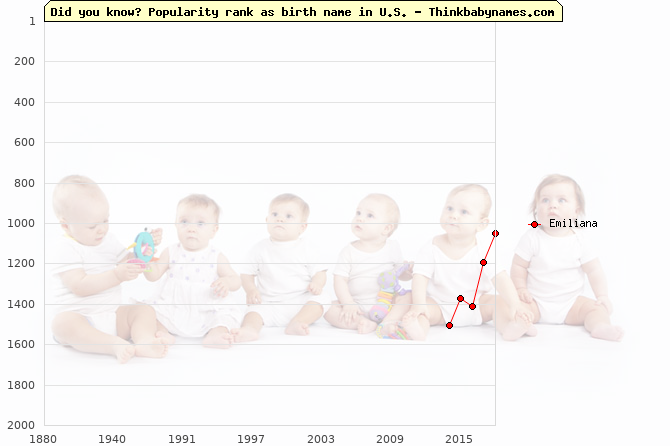 Top 2000 baby names ranking of Emiliana name in U.S.