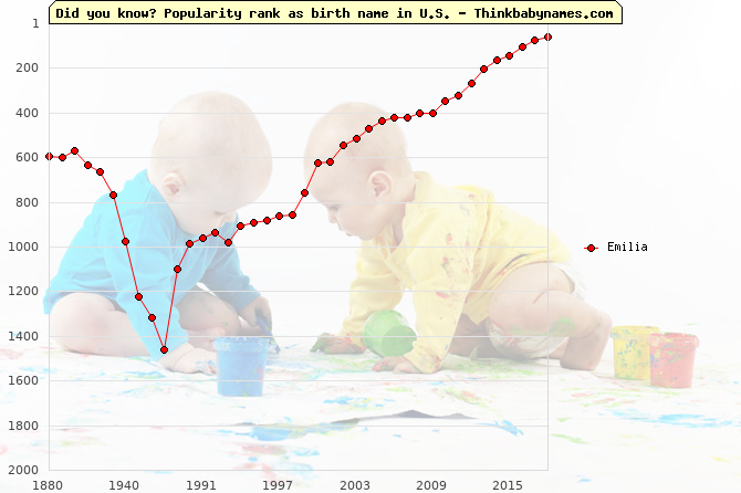 Top 1000 baby names ranking of Emilia in U.S.