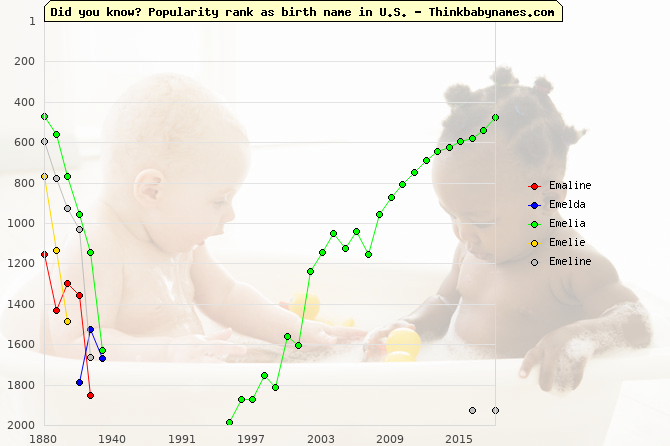 Top 2000 baby names ranking of Emaline, Emelda, Emelia, Emelie, Emeline in U.S.