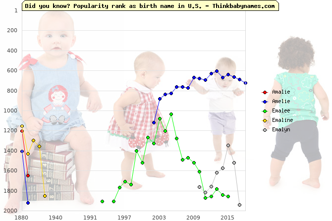 Top 2000 baby names ranking of Amalie, Amelie, Emalee, Emaline, Emalyn in U.S.