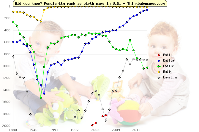Top 2000 baby names ranking of Emili, Emilia, Emilie, Emily, Emmaline in U.S.