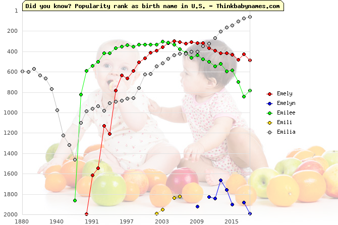 Top 2000 baby names ranking of Emely, Emelyn, Emilee, Emili, Emilia in U.S.