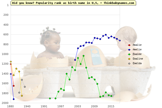 Top 2000 baby names ranking of Amalie, Amelie, Emalee, Emaline, Emelda in U.S.