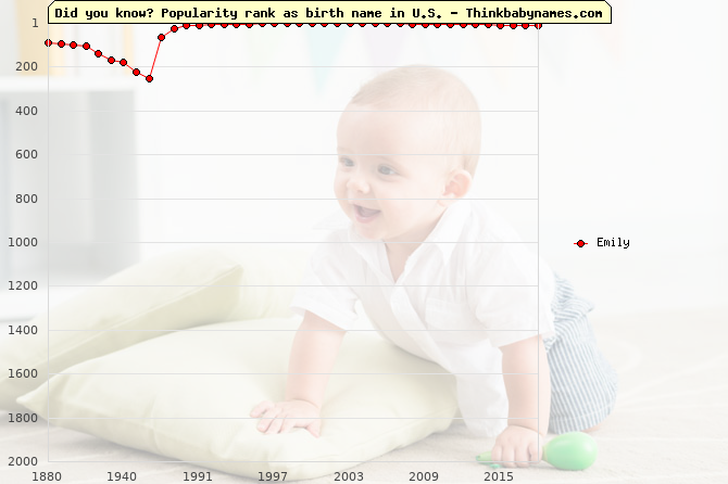 Top 2000 baby names ranking of Emily name in U.S.