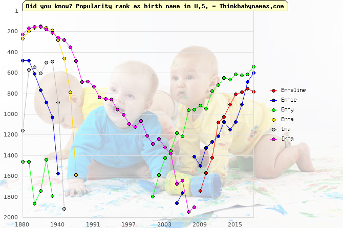 Top 2000 baby names ranking of Emmeline, Emmie, Emmy, Erma, Ima, Irma in U.S.