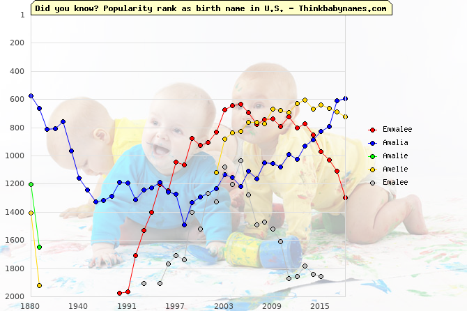 Top 2000 baby names ranking of Emmalee, Amalia, Amalie, Amelie, Emalee in U.S.