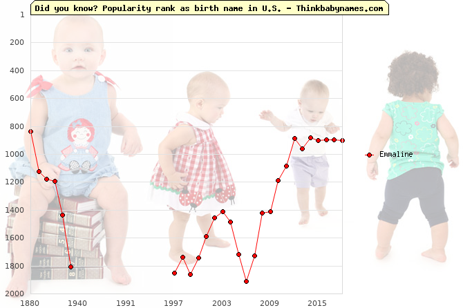 Top 2000 baby names ranking of Emmaline name in U.S.