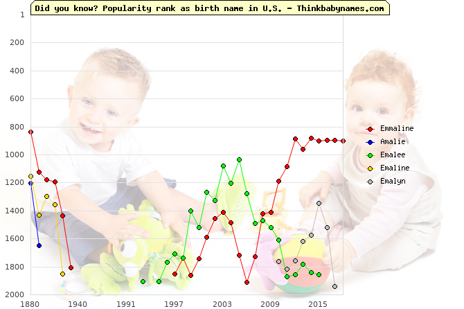 Top 2000 baby names ranking of Emmaline, Amalie, Emalee, Emaline, Emalyn in U.S.