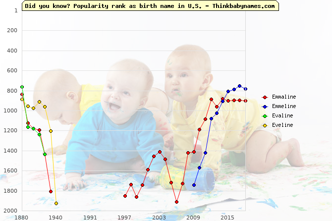 Top 2000 baby names ranking of -line names: Emmaline, Emmeline, Evaline, Eveline