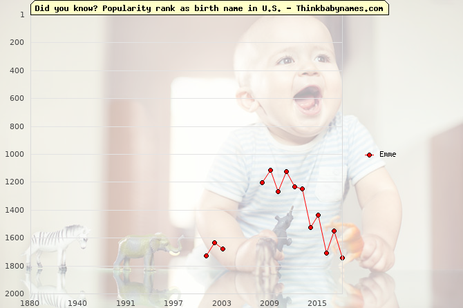 Top 2000 baby names ranking of Emme name in U.S.
