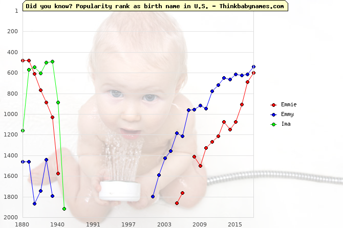 Top 2000 baby names ranking of Emmie, Emmy, Ima in U.S.
