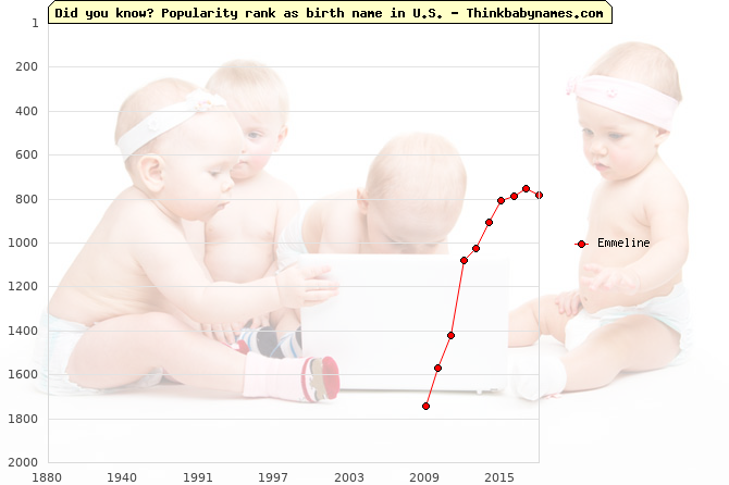 Top 2000 baby names ranking of Emmeline name in U.S.
