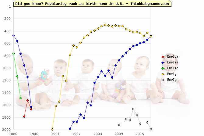 Top 2000 baby names ranking of Emelda, Emelia, Emelie, Emely, Emelyn in U.S.