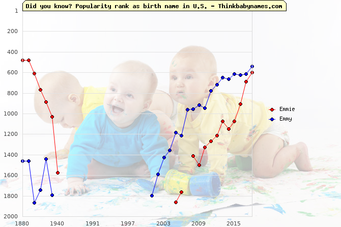 Top 2000 baby names ranking of Emmie, Emmy in U.S.