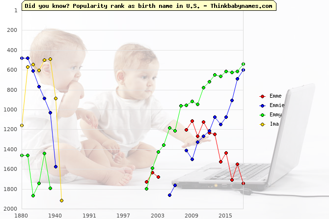 Top 2000 baby names ranking of Emme, Emmie, Emmy, Ima in U.S.