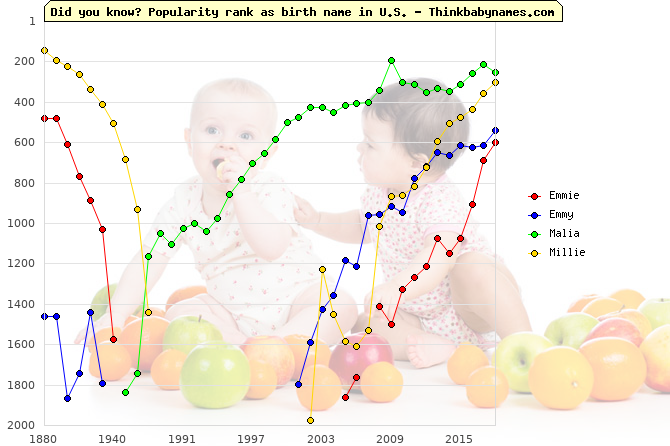 Top 1000 baby names ranking of Emmie, Emmy, Malia, Millie in U.S.
