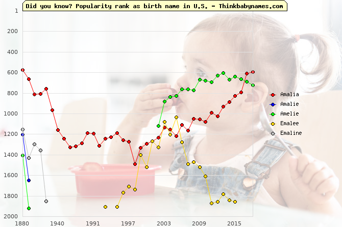 Top 2000 baby names ranking of Amalia, Amalie, Amelie, Emalee, Emaline in U.S.