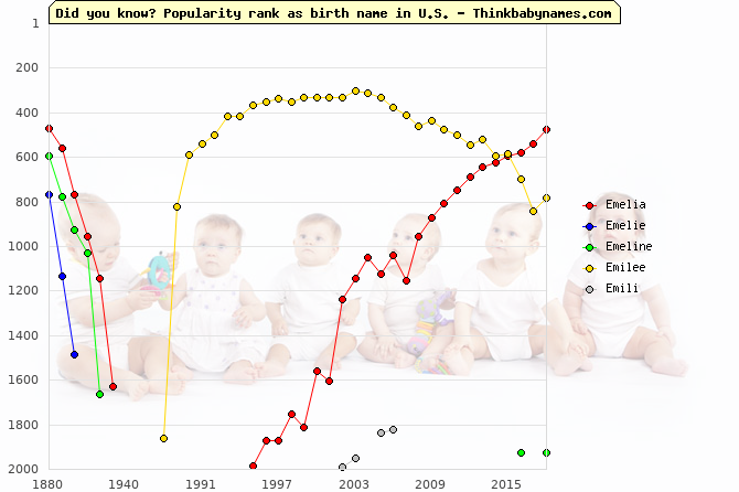 Top 2000 baby names ranking of Emelia, Emelie, Emeline, Emilee, Emili in U.S.