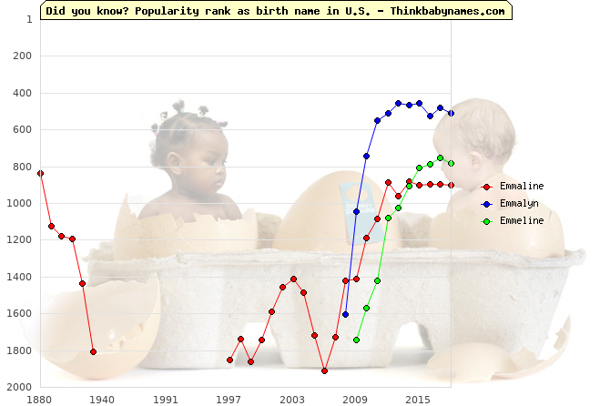 Top 2000 baby names ranking of Emmaline, Emmalyn, Emmeline in U.S.