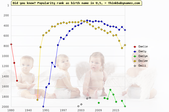 Top 2000 baby names ranking of Emelie, Emely, Emelyn, Emilee, Emili in U.S.