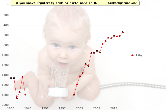 Top 2000 baby names ranking of Emmy name in U.S.