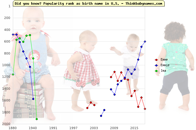 Top 2000 baby names ranking of Emme, Emmie, Ima in U.S.