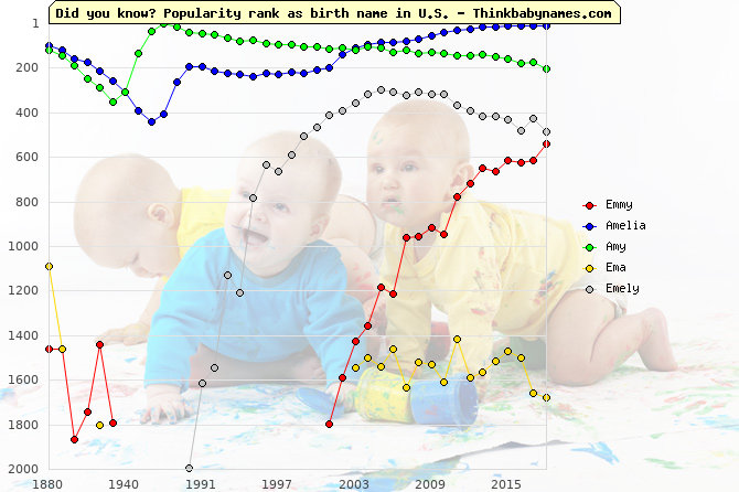 Top 2000 baby names ranking of Emmy, Amelia, Amy, Ema, Emely in U.S.