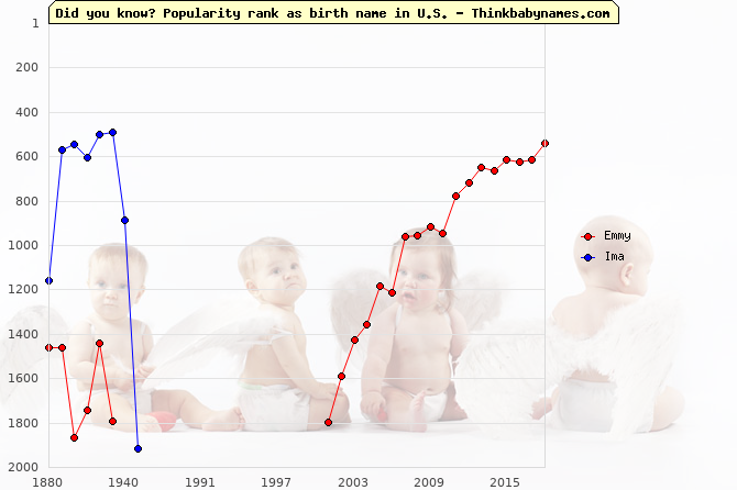 Top 2000 baby names ranking of Emmy, Ima in U.S.