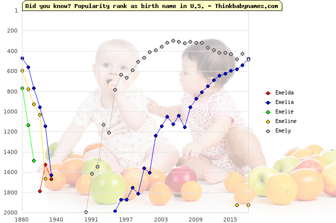 Top 2000 baby names ranking of Emelda, Emelia, Emelie, Emeline, Emely in U.S.