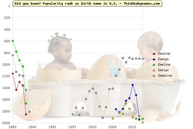 Top 2000 baby names ranking of Emaline, Emalyn, Emeline, Emelyn, Emmaline in U.S.