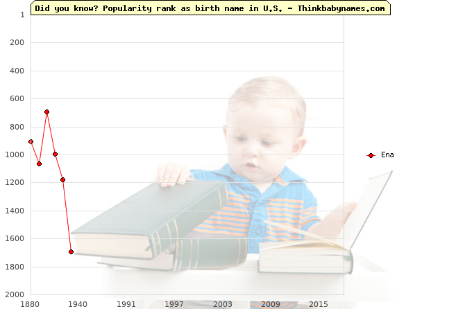 Top 2000 baby names ranking of Ena name in U.S.