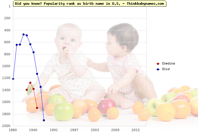 Top 2000 baby names ranking of Enedina, Enid in U.S.