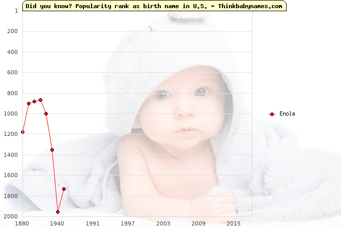 Top 2000 baby names ranking of Enola name in U.S.