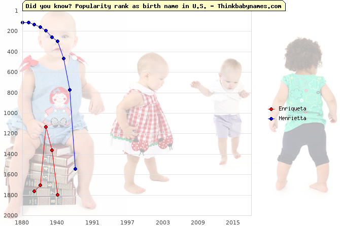 Top 2000 baby names ranking of Enriqueta, Henrietta in U.S.