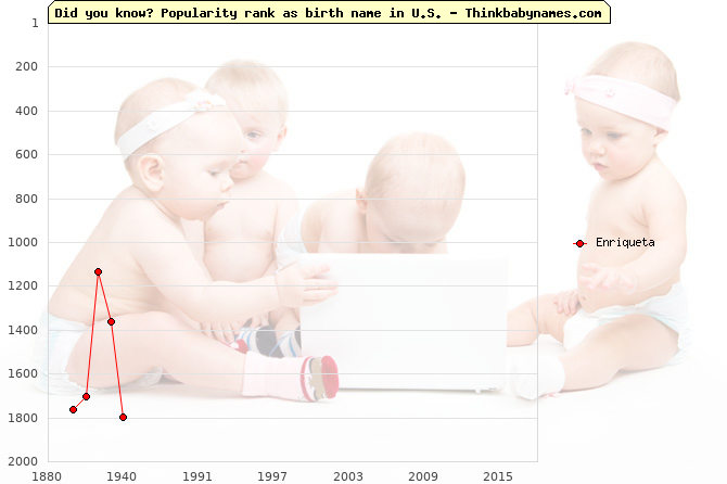 Top 2000 baby names ranking of Enriqueta in U.S.
