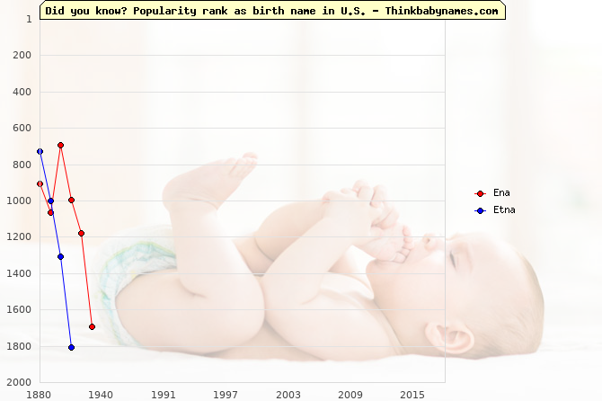Top 2000 baby names ranking of Ena, Etna in U.S.