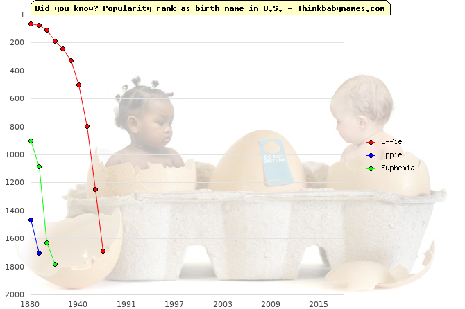 Top 2000 baby names ranking of Effie, Eppie, Euphemia in U.S.