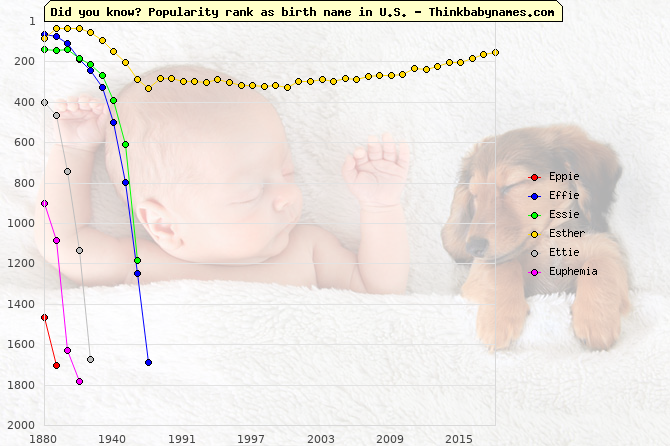 Top 2000 baby names ranking of Eppie, Effie, Essie, Esther, Ettie, Euphemia in U.S.