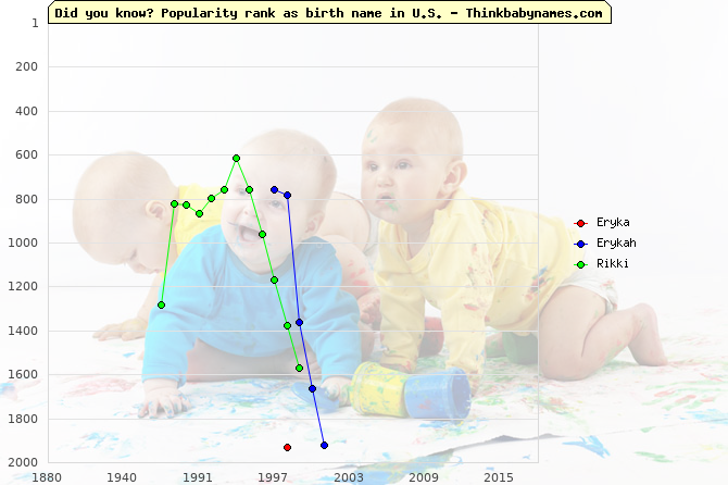 Top 2000 baby names ranking of Eryka, Erykah, Rikki in U.S.