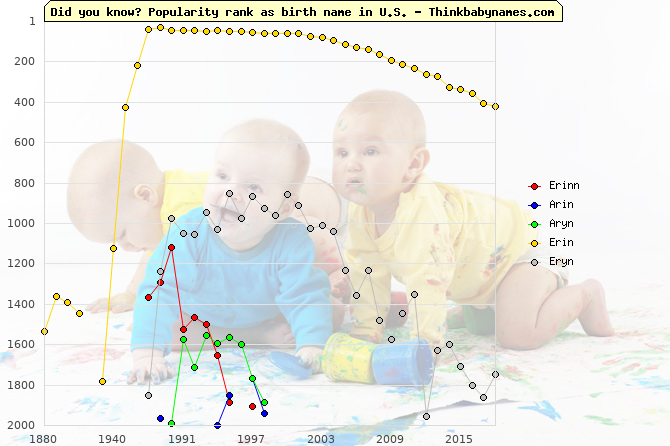 Top 2000 baby names ranking of Erinn, Arin, Aryn, Erin, Eryn in U.S.