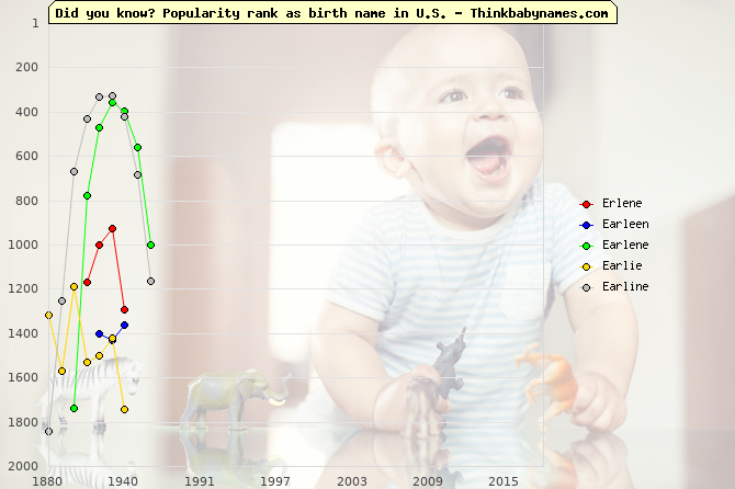 Top 2000 baby names ranking of Erlene, Earleen, Earlene, Earlie, Earline in U.S.